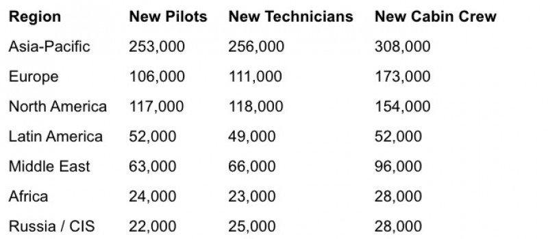 CLICK PARA AMPLIAR IMAGEN. (Fuente: Boeing)