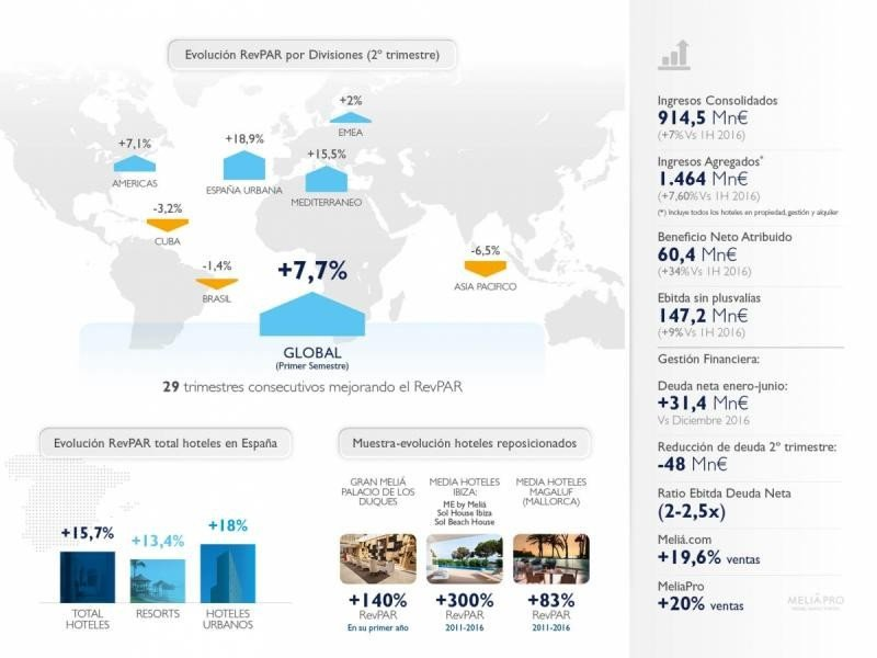 Meliá gana 60,4 M € en el primer semestre, un 34% más