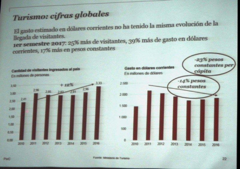 Análisis de ingreso y rentabilidad en pesos. Fuente: PwC/AHRU