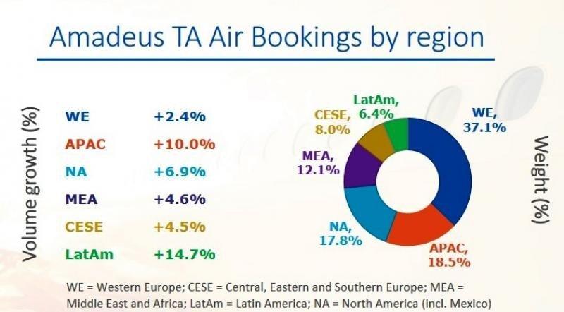 Latinoamérica y Asia-Pacífico impulsan el crecimiento de Amadeus