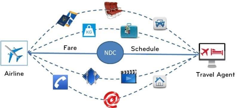 B the travel brand y BCD travel se adhieren al sistema NDC