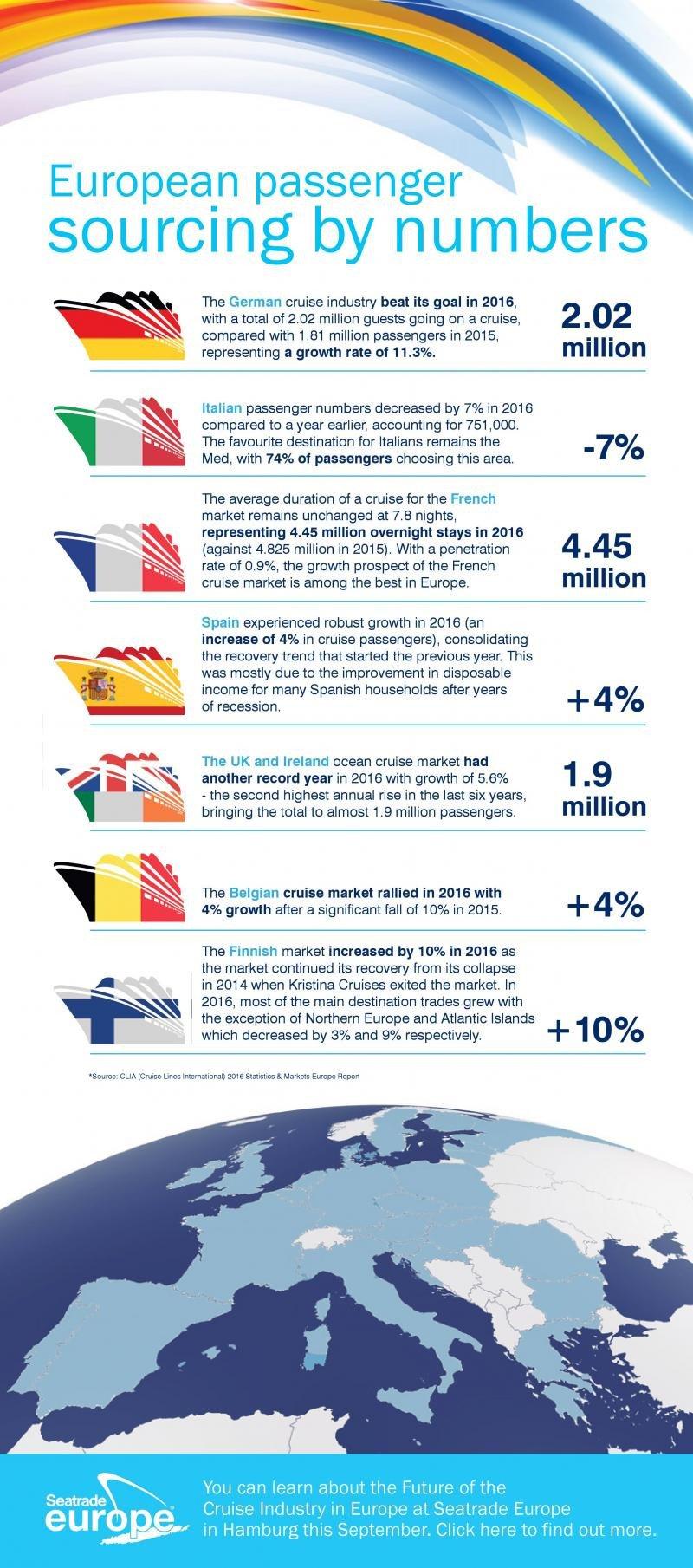 Comportamentul disparat al pasagerilor europeni de croazieră în cifre