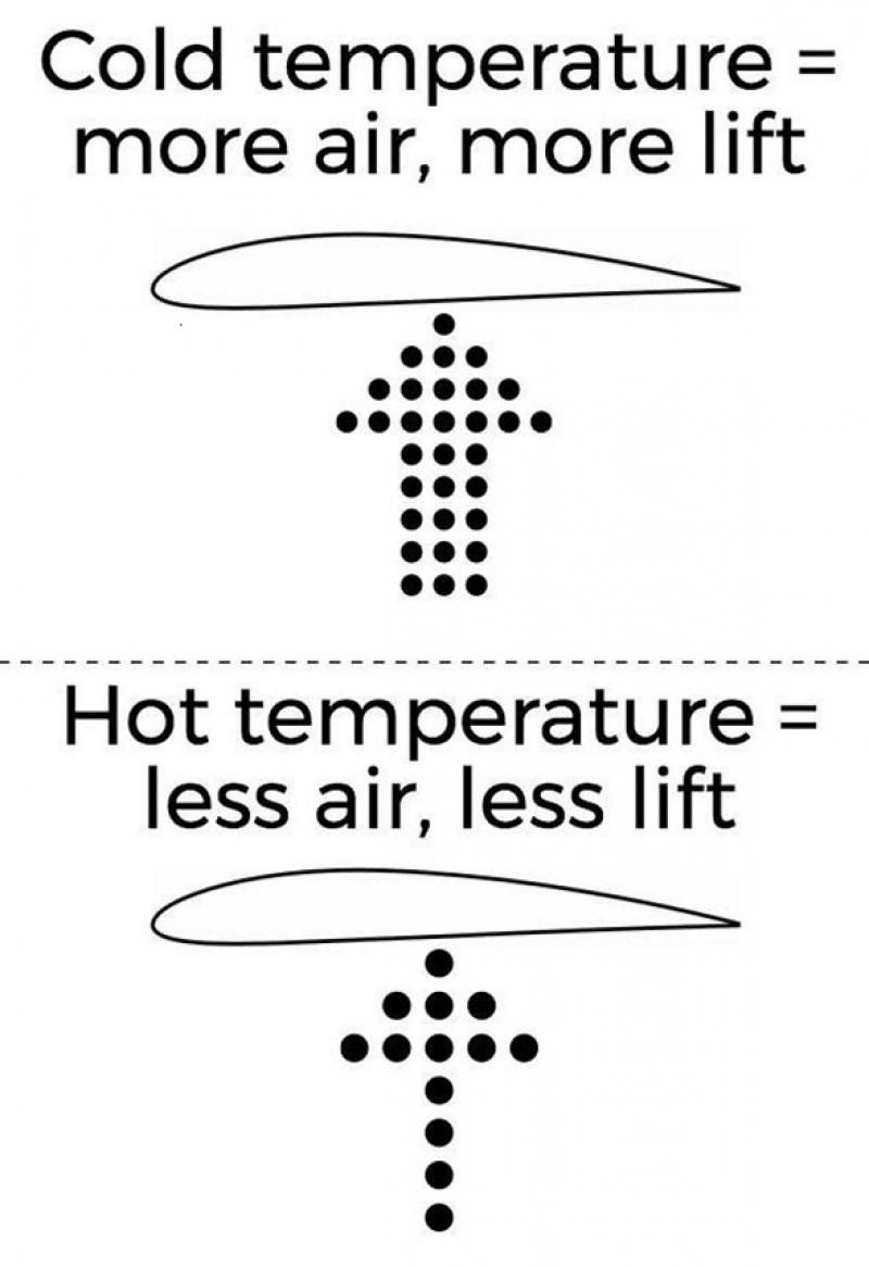 Los calorones, ¿afectan los vuelos? (Imagen Phys.org.  Credit: The Conversation (via Piktochart), CC BY-ND).