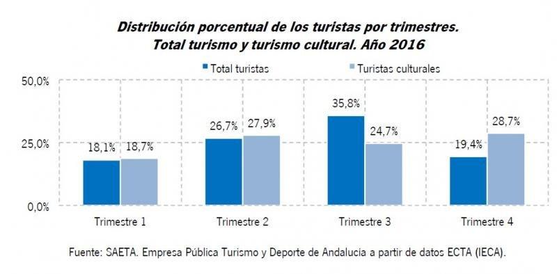 El turismo cultural ayuda a desestacionalizar.