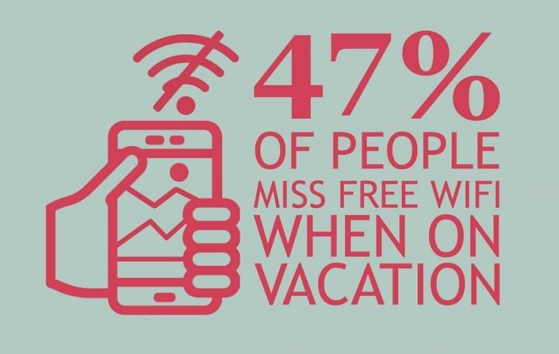 Una buena conexión wifi es lo que más echamos de menos cuando viajamos, según el estudio de AccorHotels y Gfk.
