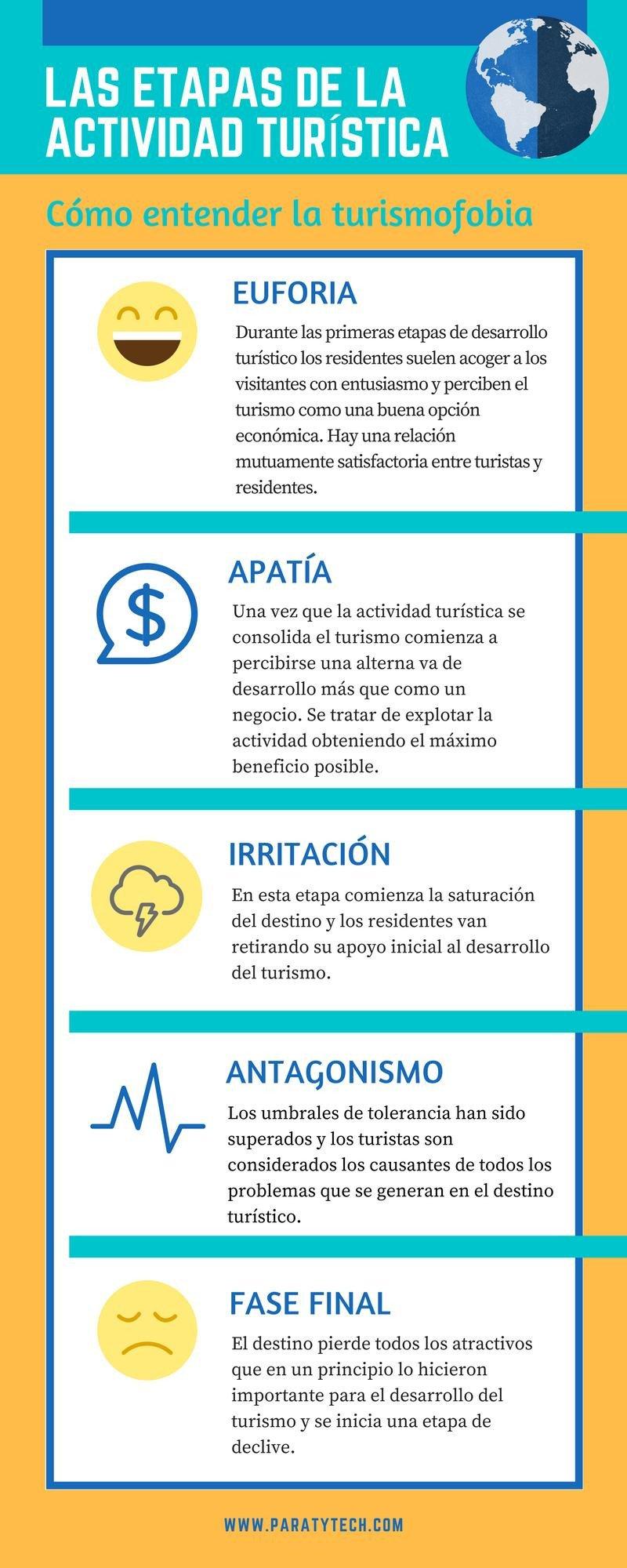 Infografía de Paraty.