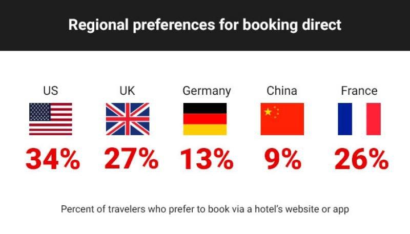 Preferencias de venta directa por mercado: porcentaje de viajeros que prefiere reservar en la web del hotel o en su app. Fuente: Sabre.