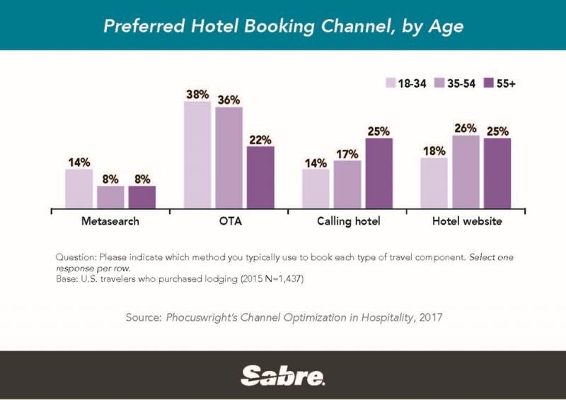 Canales de distribución más utilizados según la edad del cliente. Fuente: Sabre.