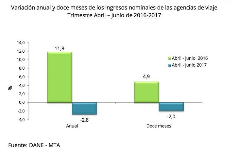 Variación ingresos nominales. (Foto: DANE).
