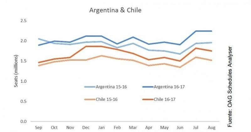 Capacidad agosto 2016 vs. agosto 2017. Gráfico: OAG.