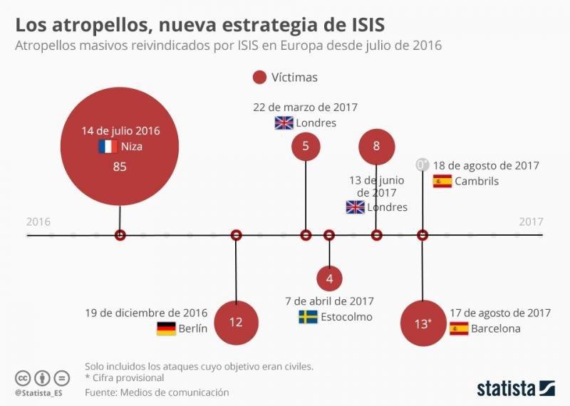 Infografía: Statista