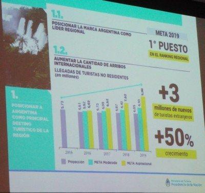 Objetivos de Argentina en turistas internacionales para 2019.