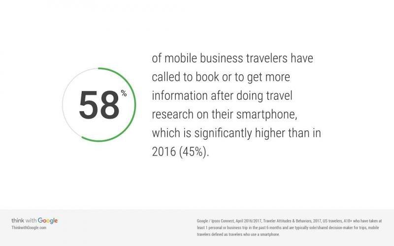 El 58% de los viajeros de negocios 'móviles' ha llamado para reservar u obtener más información después de hacer la búsqueda en su smartphone, porcentaje significativamente más elevado que el 45% registrado en 2016.