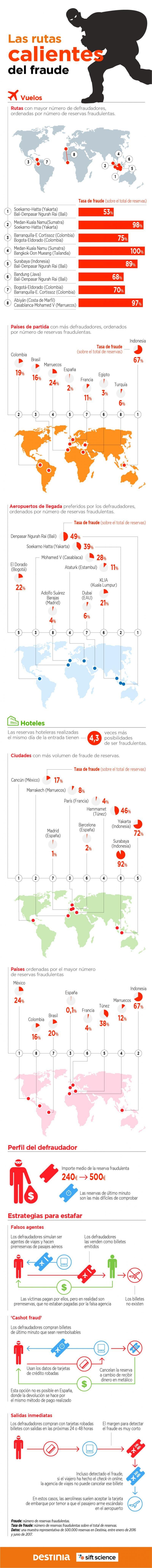 Los destinos más calientes del fraude en las reservas hoteleras y de vuelos