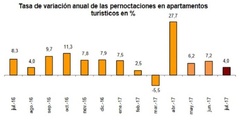 Las pernoctaciones extrahoteleras subieron un 5,4% en julio