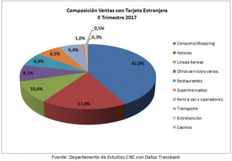 Distribución del gasto por categorías.
