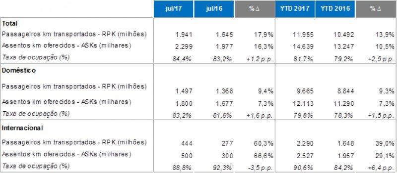 Pasajeros de Azul aumentaron casi 18% en julio