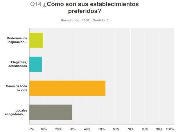 ¿Qué es lo que más valoran los españoles en los locales de hostelería?
