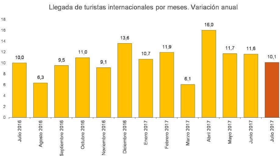Por primera vez, un mes de julio consiguió superar los 10 millones de turistas internacionales.