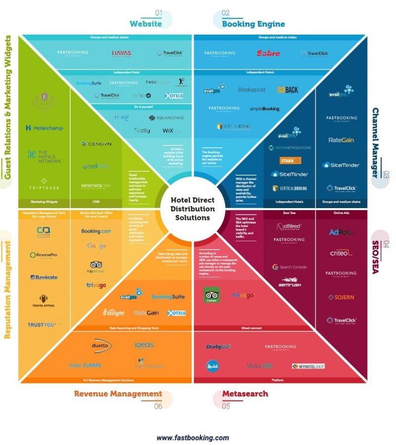 Infografía de Fastbooking que recoge las soluciones y herramientas de distribución directa a disposición del hotelero en el complejo ecosistema de la comercialización online.