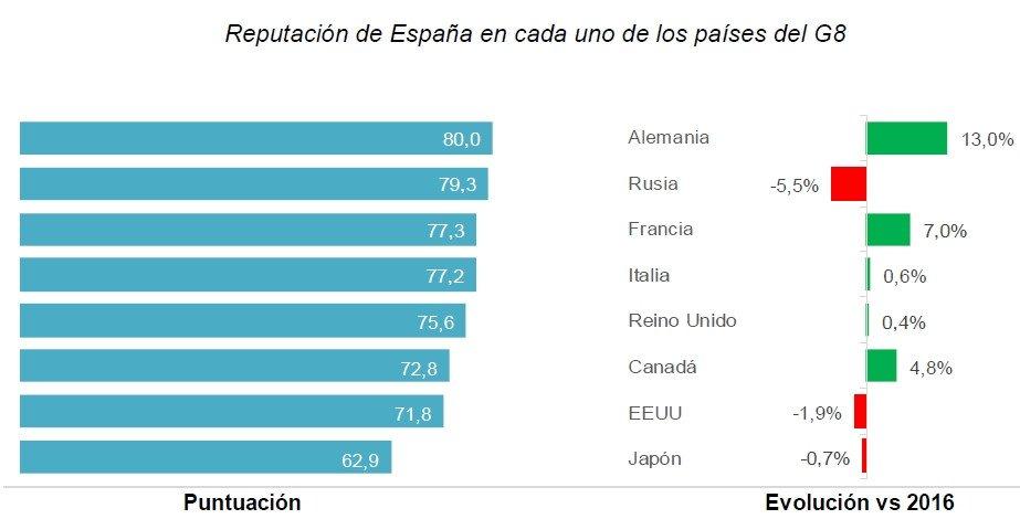 La reputación de España en el G8 ha experimentado un aumento global de 3,7 puntos en 2017, continuando así la senda de crecimiento iniciada en 2014 y que se ralentizó en 2016.