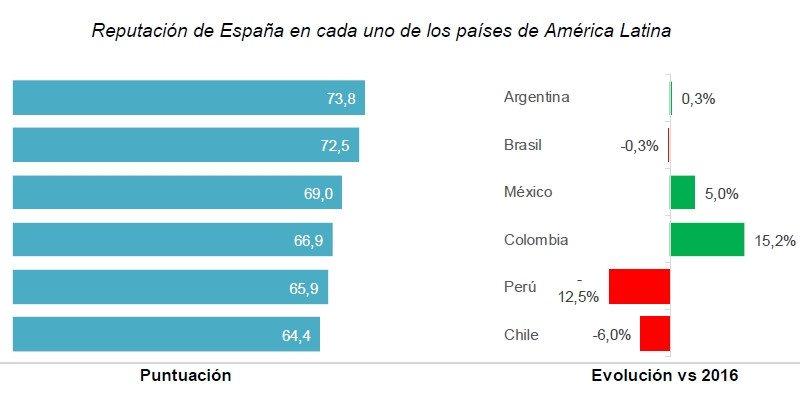 En términos generales, la reputación de España en este grupo de países latinoamericanos se sitúa por debajo de la registrada en el G8.