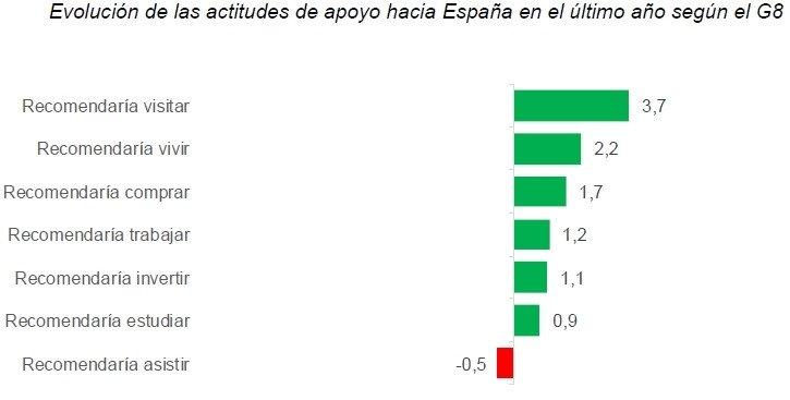 España mejora su reputación en el mundo