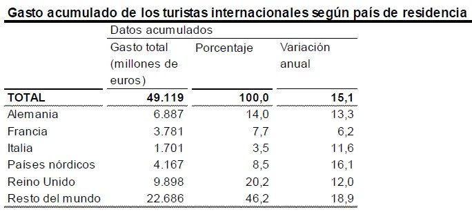 El gasto de los turistas extranjeros aumenta más de un 15% hasta julio