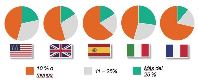 Tiempo empleado en actividades de marketing según cada país. Fuente: TripAdvisor.