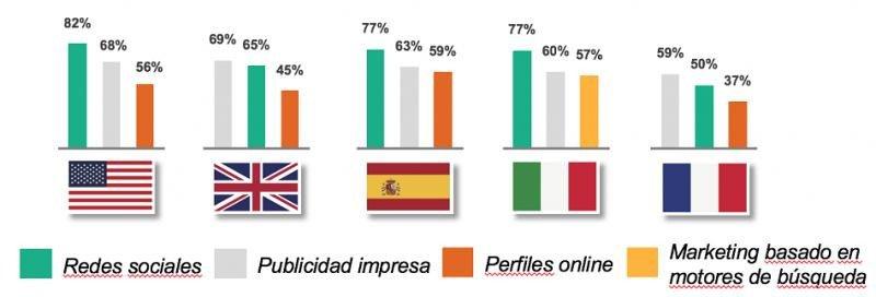 Porcentaje de propietarios que han invertido en los tres principales canales de marketing. Fuente: TripAdvisor.
