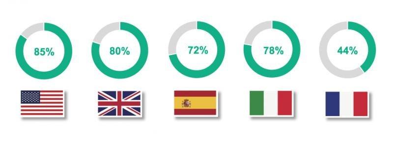 Porcentaje de propietarios que creen que podrían promocionar más sus negocios. Fuente: TripAdvisor.