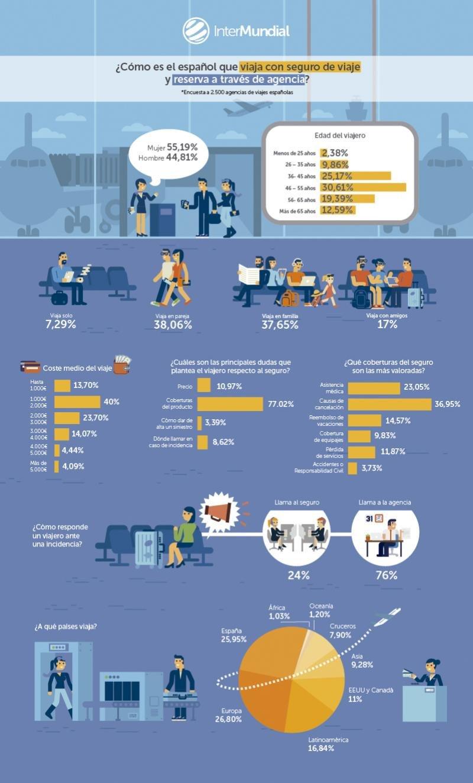 El 76% de clientes llama a su agencia en caso de incidencia y no al seguro