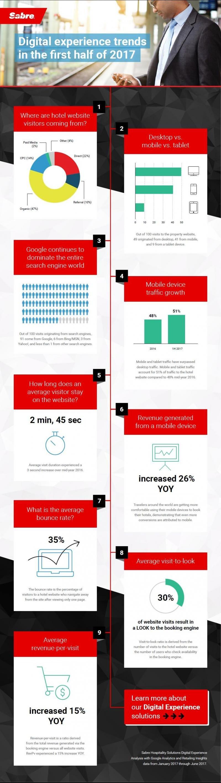 Infografía resultado del estudio de Sabre sobre las tendencias en experiencia digital identificadas en la primera mitad del año.
