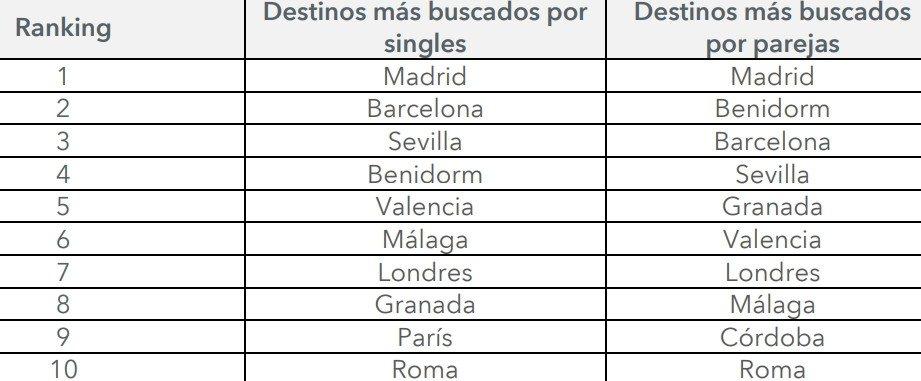 Madrid, el destino más buscado por parejas y viajeros individuales