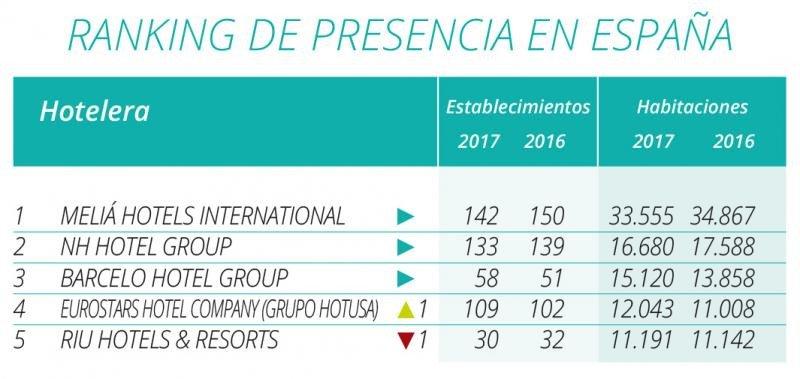 Top 5 de presencia en España