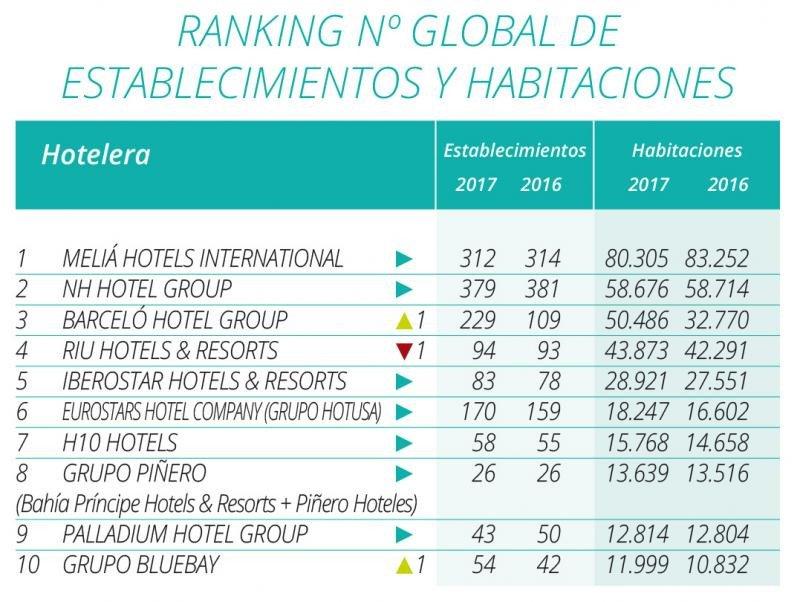 Top 10 del ranking Hosteltur de cadenas hoteleras 2017