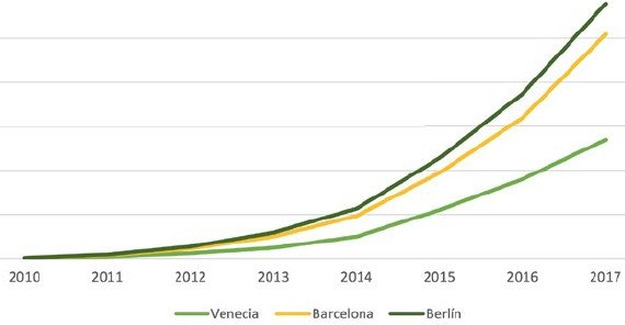 Barcelona, Berlín y Venecia, capitales europeas en saturación turística