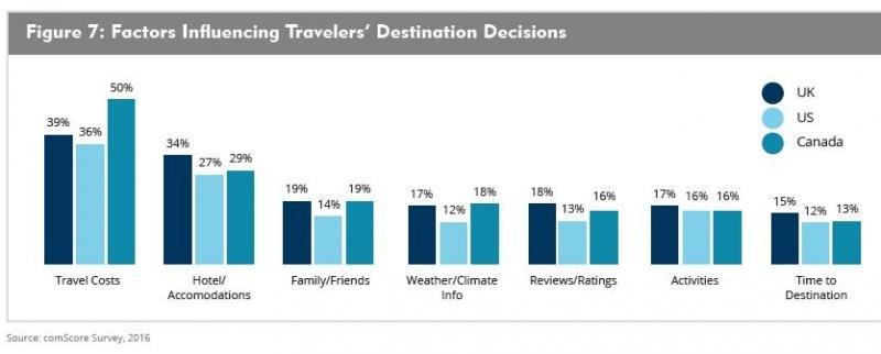 Cuando llega el momento de elegir destino, el coste del viaje y las opciones de alojamiento se revelan como los factores cruciales. Imagen: Expedia Media Solutions.