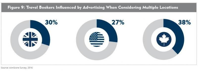 El 30% de los compradores de viajes británicos, el 27% de los estadounidenses y el 38% de los canadienses reconocieron que la publicidad cambió su elección de destino. Imagen: Expedia Media Solutions.