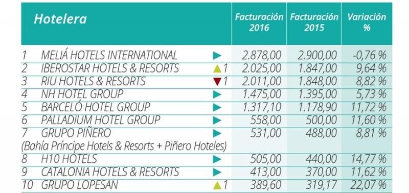 Top 10 de las cadenas españolas con mayor facturación