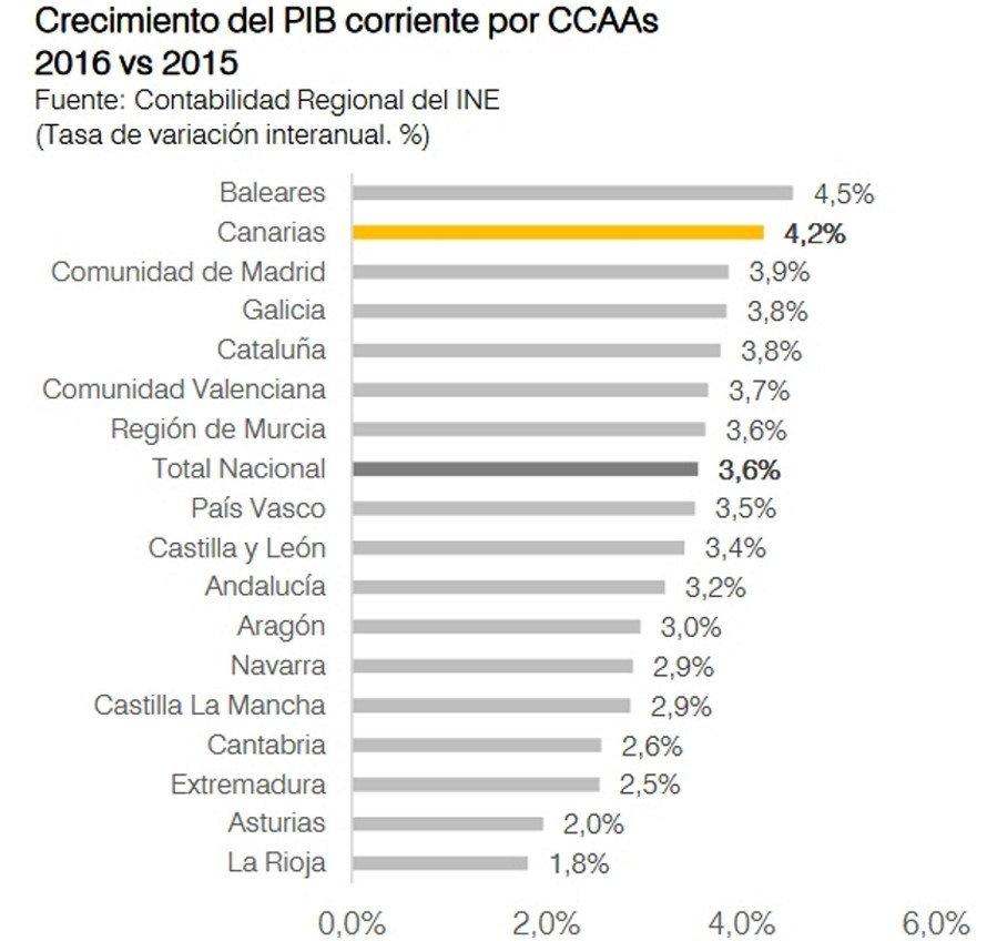 Estudio de Impacto Económico del Turismo: IMPACTUR  © Canarias 2016.
