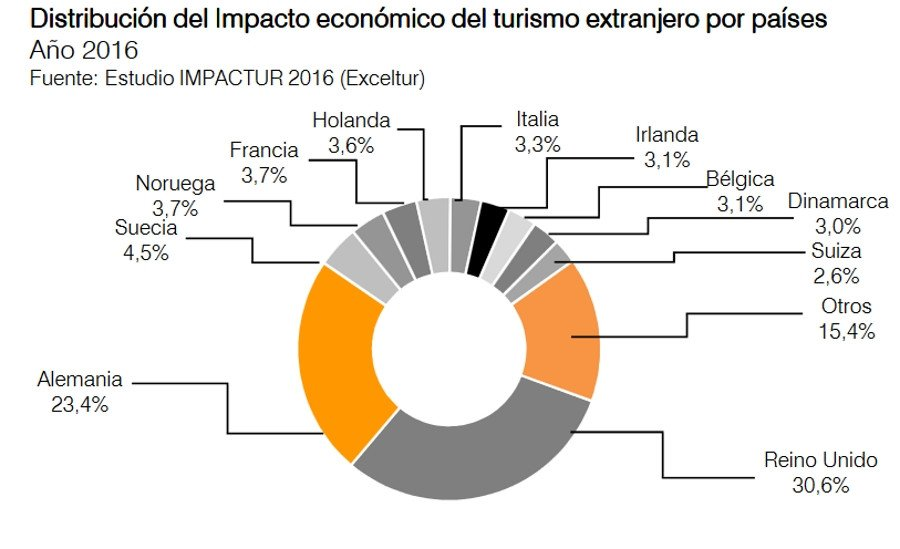 El turismo supone ya el 34% de la economía de Canarias