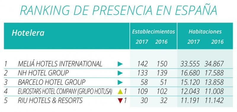 Ranking Hosteltur, inversión, turismofobia, arquitectos malagueños...