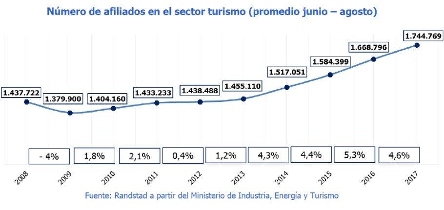 La afiliación a la Seguridad Social en turismo creció un 21,4% desde 2008