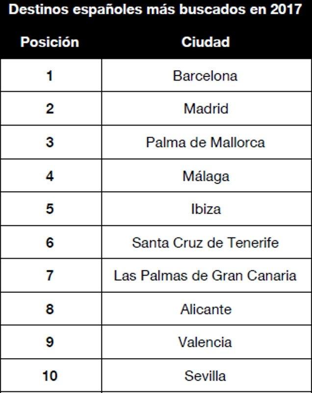 España, el país europeo más buscado en 2017