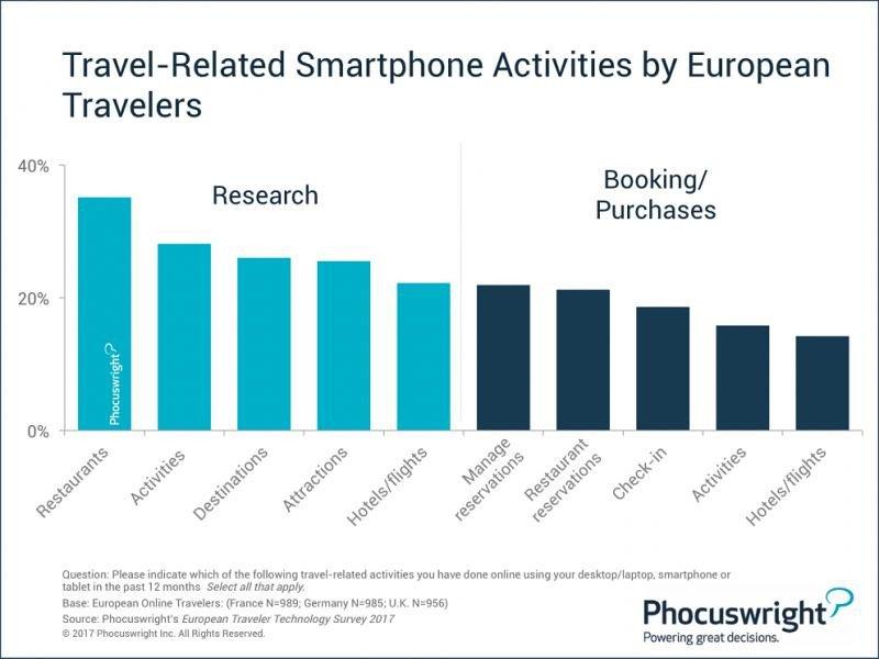 Gráfico de Phocuswright que muestra las actividades relacionadas con los viajes más habitualmente realizadas por los usuarios europeos desde sus móviles.
