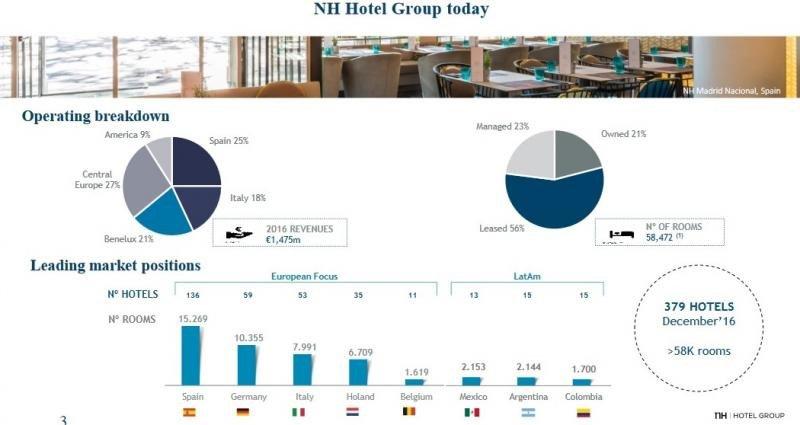 NH prevé cerrar el ejercicio 2017 con un ebitda de 230 M €, un 27% más
