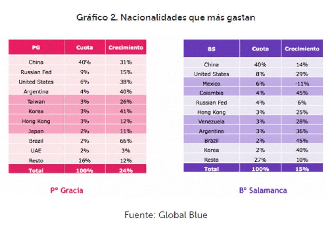 Dos calles de Barcelona y Madrid concentran el 42% del turismo de compras