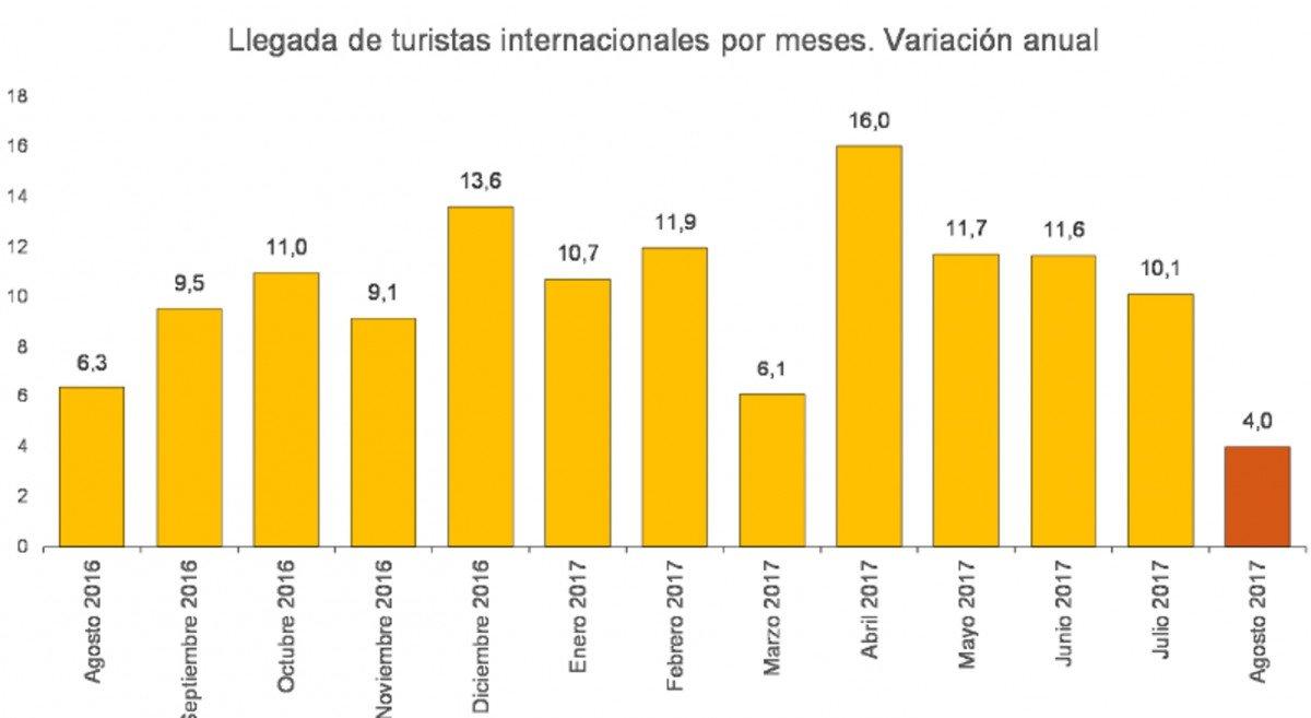 España recibió más de 57 millones de turistas extranjeros hasta agosto