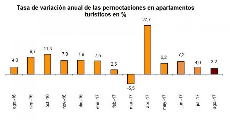 El turismo rural vive un gran mes de agosto con un 6,6% más de estancias